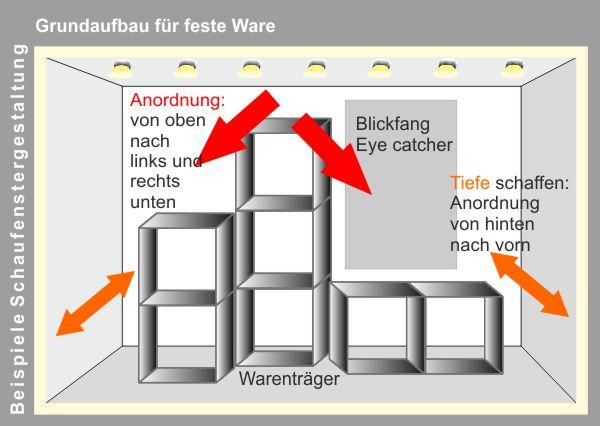 grundaufbau anordnung von deko im schaufenster folien schriften mehr. Black Bedroom Furniture Sets. Home Design Ideas
